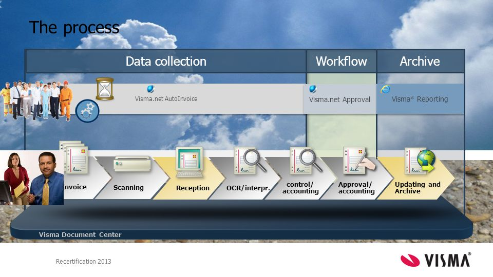 The process Data collection Workflow Archive Visma.net Approval