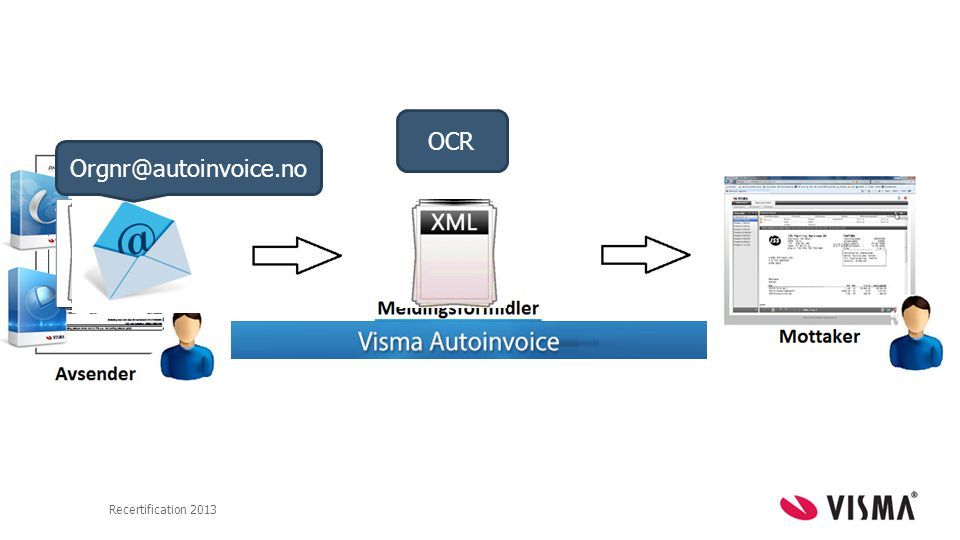 OCR Orgnr@autoinvoice.no Recertification 2013