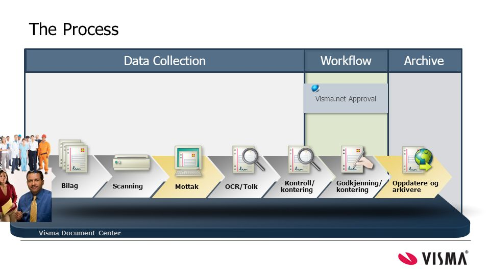 The Process Data Collection Workflow Archive = mest tid spart