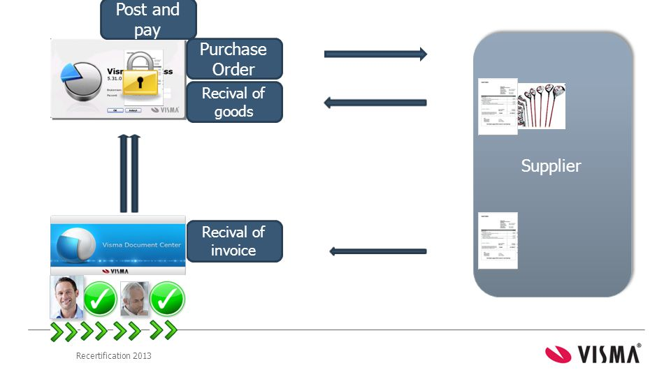 Post and pay PurchaseOrder Supplier Recival of goods