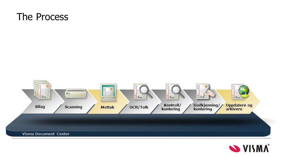 The Process = mest tid spart Visma Document Center Bilag Mottak