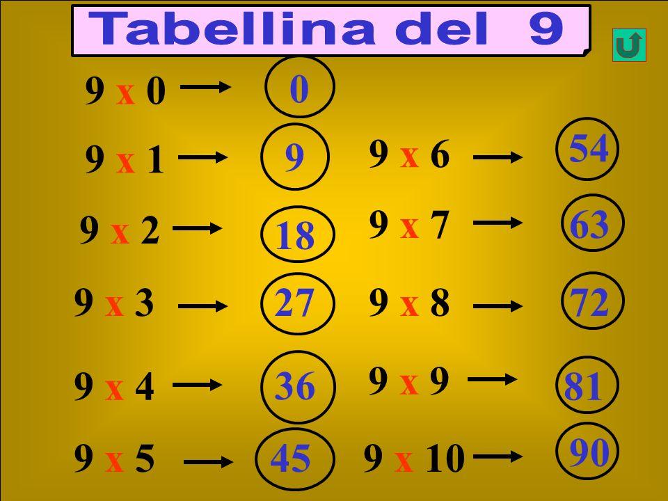 Tabellina del 9 9 x 0. 54. 9. 9 x 6. 9 x 1. 9 x 7. 63. 9 x 2. 18. 9 x 3. 27. 9 x 8. 72.