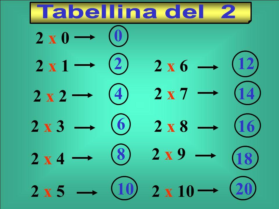 Tabellina del 2 2 x 0. 2 x 1. 2. 2 x 6. 12. 2 x 2. 4. 2 x 7. 14. 2 x 3. 6. 2 x 8. 16. 2 x 4.