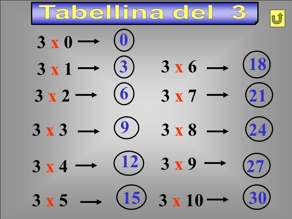 Tabellina del 3 3 x 0. 3 x 6. 18. 3 x 1. 3. 3 x 2. 6. 3 x 7. 21. 3 x 3. 9. 3 x 8. 24. 3 x 4.