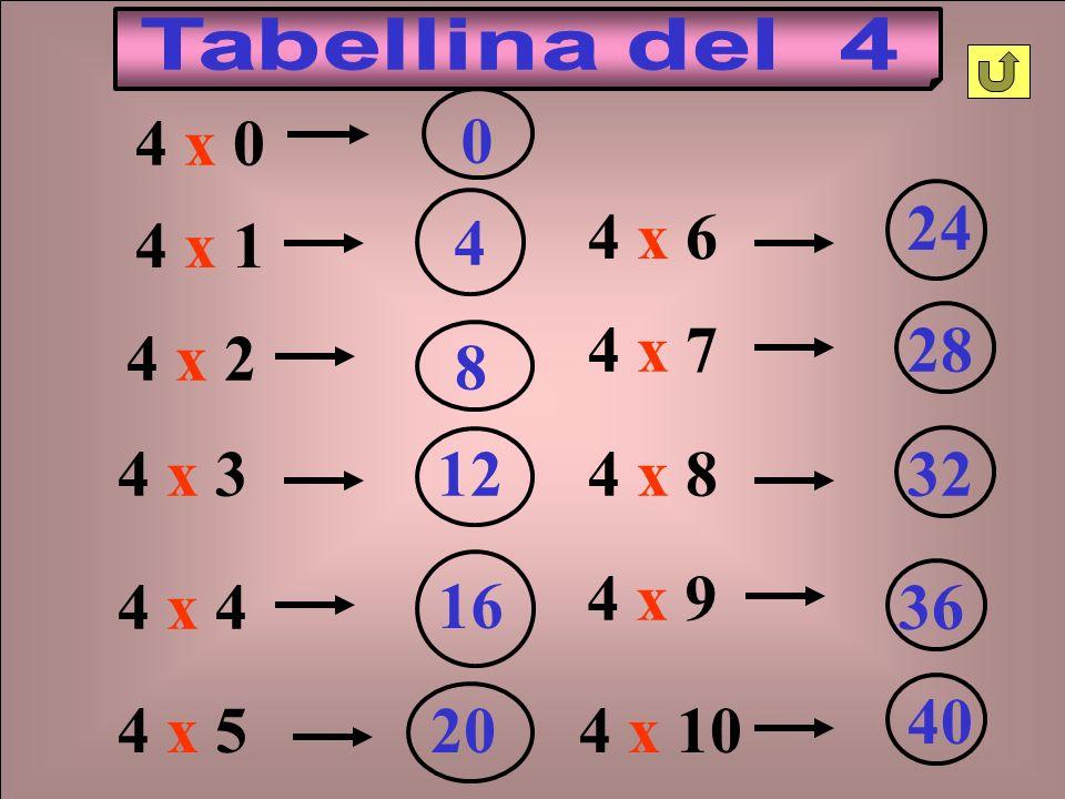 Tabellina del 4 4 x 0. 4 x 6. 24. 4 x 1. 4. 4 x 7. 28. 4 x 2. 8. 4 x 3. 12. 4 x 8. 32.