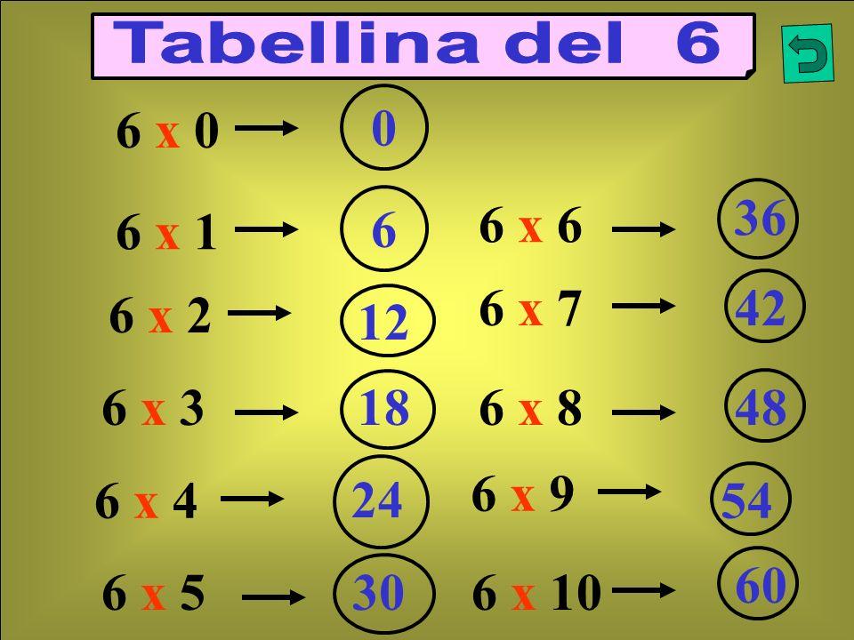 Tabellina del 6 6 x 0. 36. 6. 6 x 6. 6 x 1. 6 x 7. 42. 6 x 2. 12. 6 x 3. 18. 6 x 8. 48.