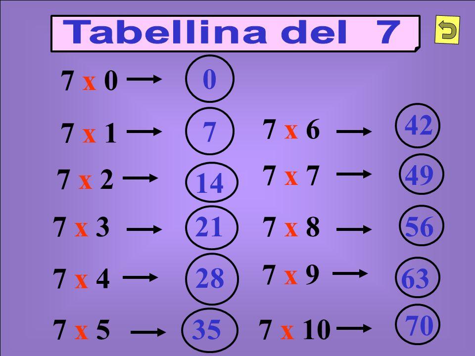 Tabellina del 7 7 x 0. 42. 7. 7 x 6. 7 x 1. 7 x 7. 49. 7 x 2. 14. 7 x 3. 21. 7 x 8. 56.