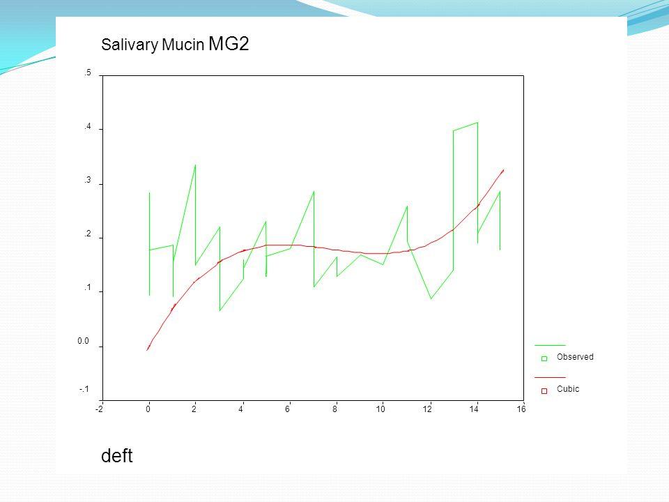 deft Salivary Mucin MG2 16 14 12 10 8 6 4 2 -2 .5 .4 .3 .2 .1 0.0 -.1