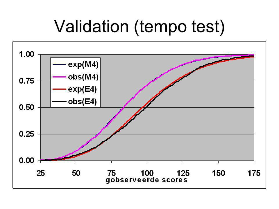 Validation (tempo test)