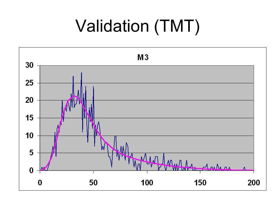 Validation (TMT)
