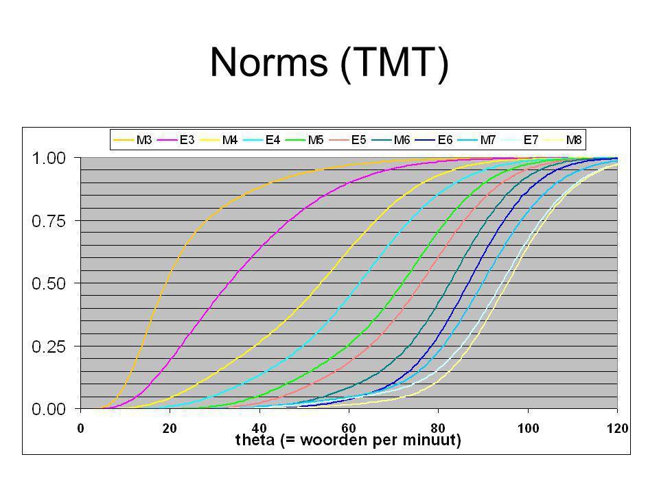 Norms (TMT)