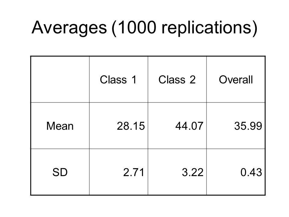 Averages (1000 replications)
