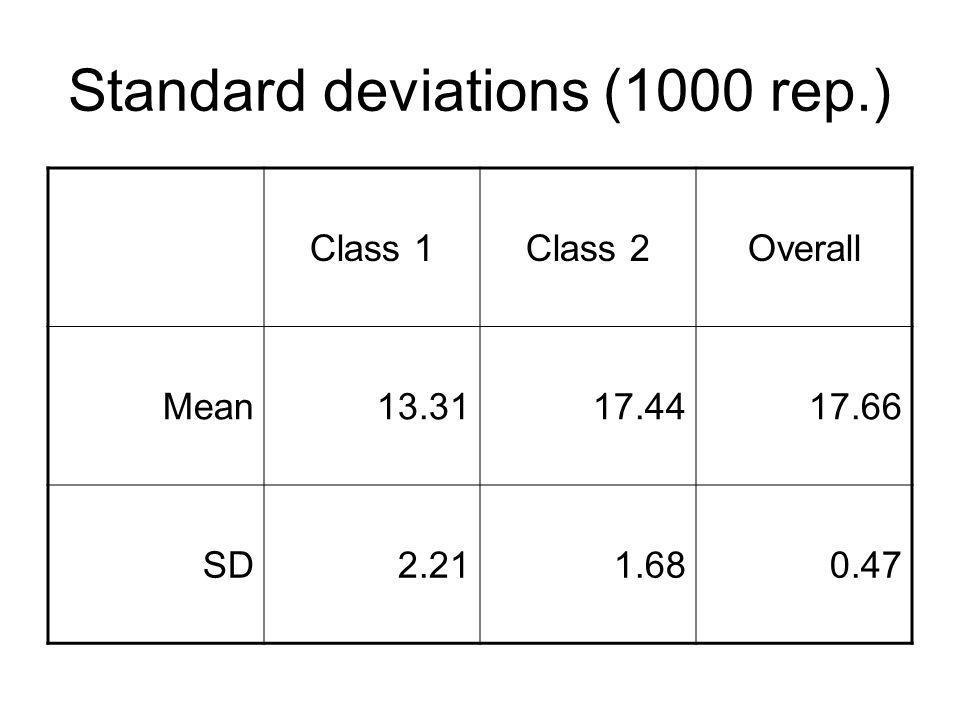 Standard deviations (1000 rep.)