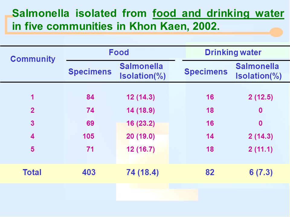 Salmonella isolated from food and drinking water
