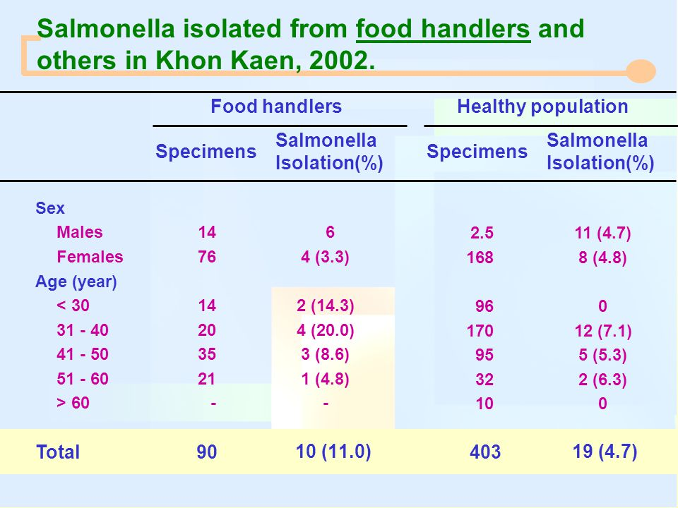Salmonella isolated from food handlers and others in Khon Kaen, 2002.