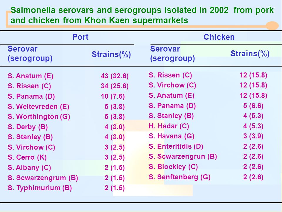 Salmonella serovars and serogroups isolated in 2002 from pork and chicken from Khon Kaen supermarkets