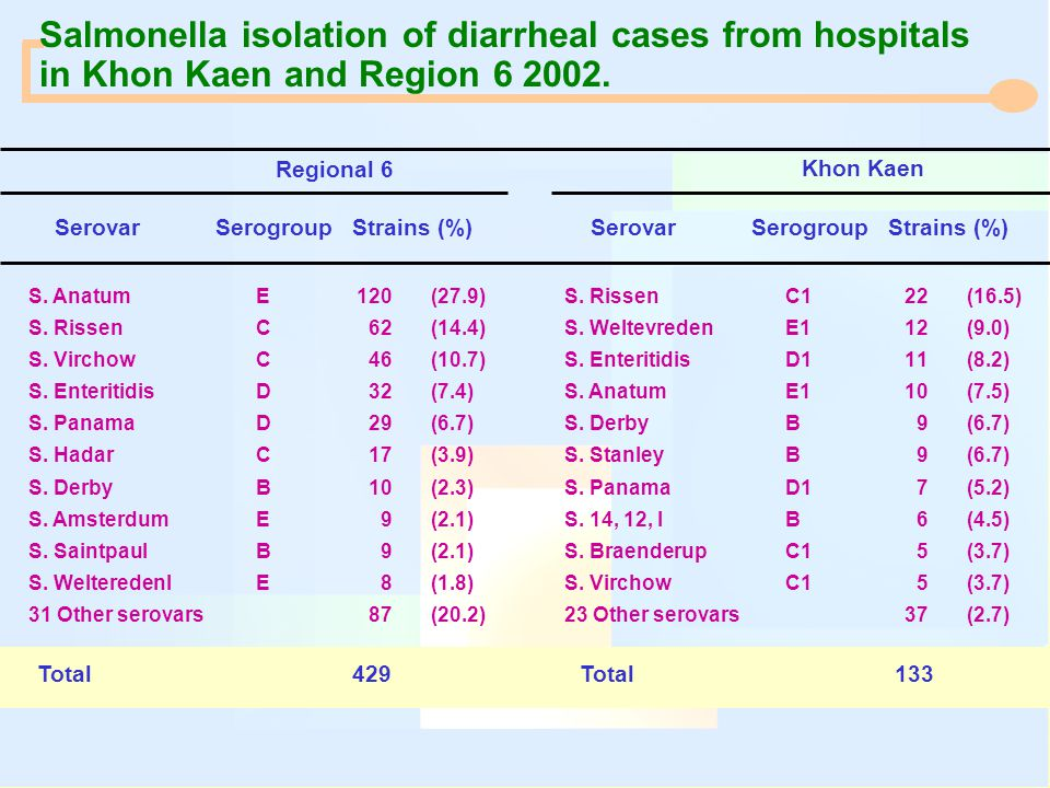 Salmonella isolation of diarrheal cases from hospitals