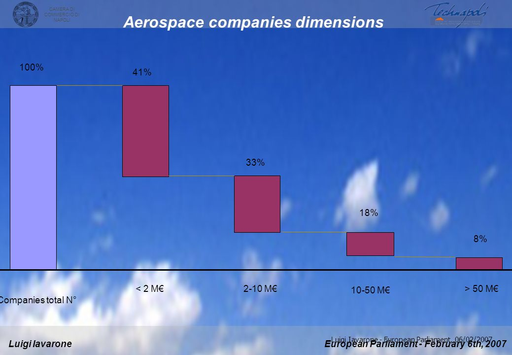 Aerospace companies dimensions