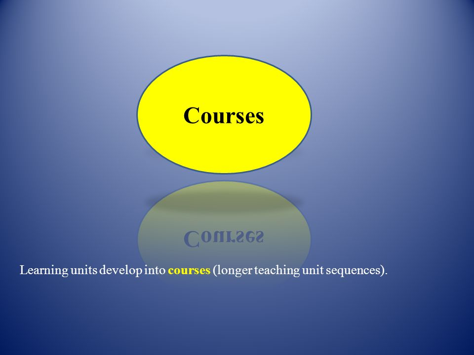 Courses Learning units develop into courses (longer teaching unit sequences).