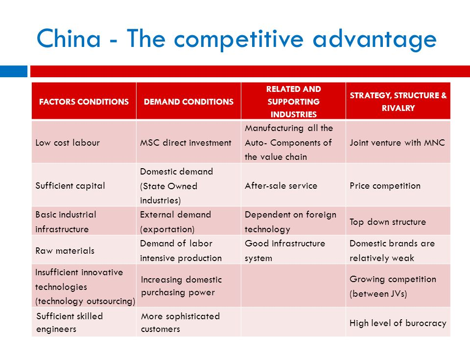 competitive advantage within the automotive industry Power influences in the supply chain the current competitive state of the automotive industry within the supply chain of the same industry due to.