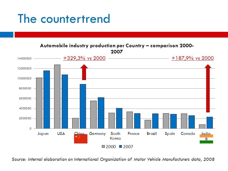 The countertrend +329,3% vs 2000 +187,9% vs 2000