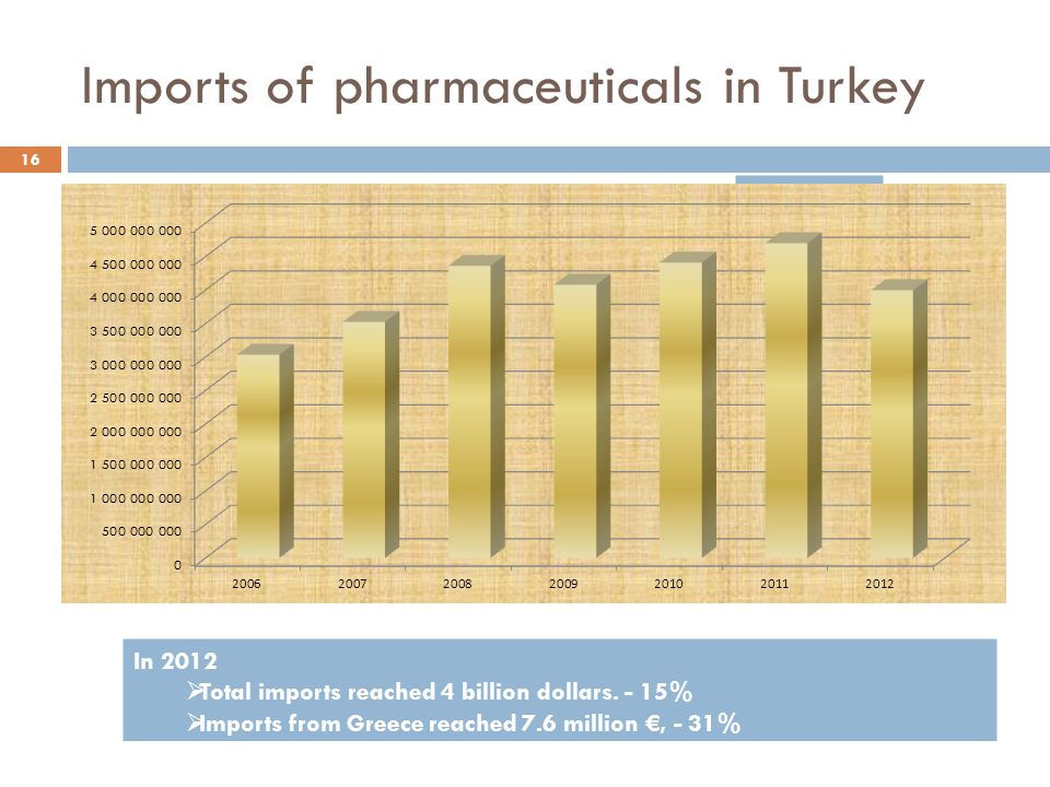 Imports of pharmaceuticals in Turkey