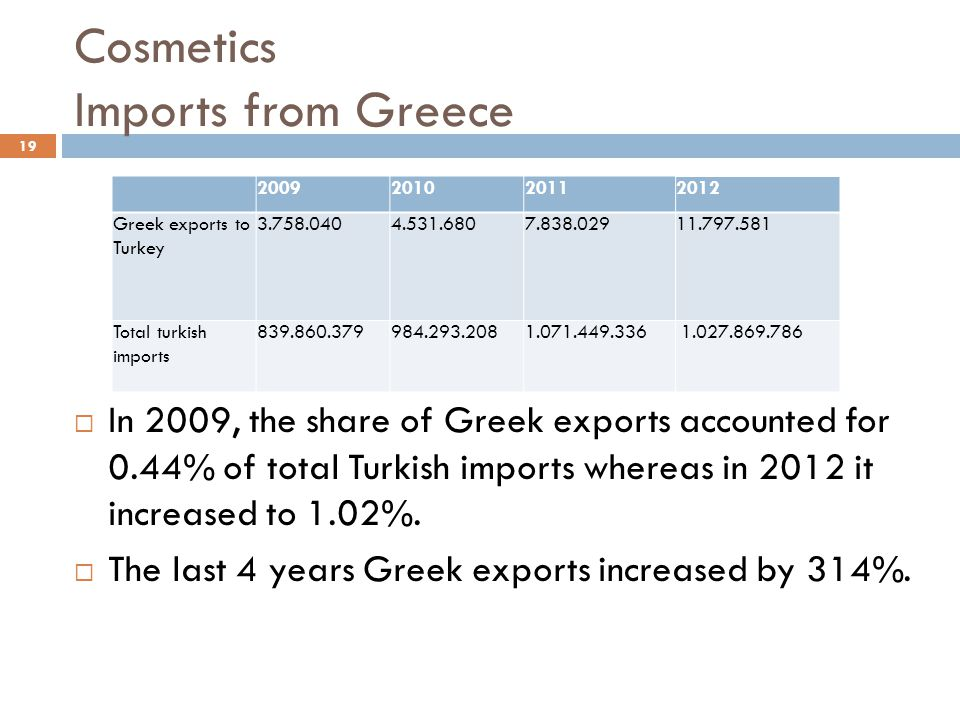Cosmetics Imports from Greece