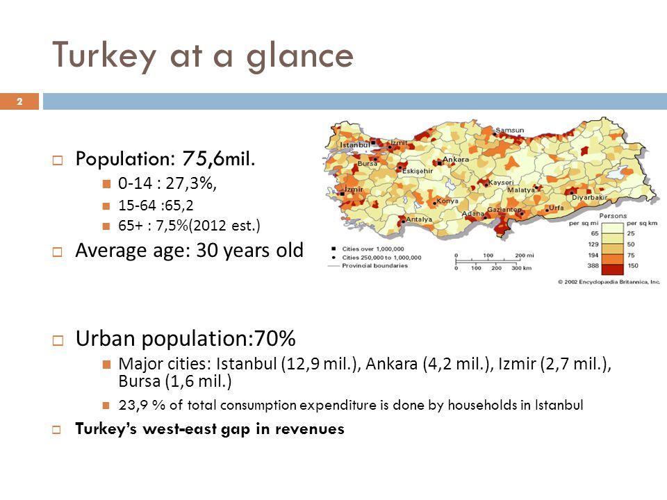 Turkey at a glance Urban population:70% Population: 75,6mil.
