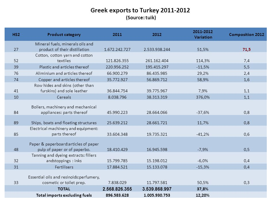 Greek exports to Turkey 2011-2012 Total imports excluding fuels