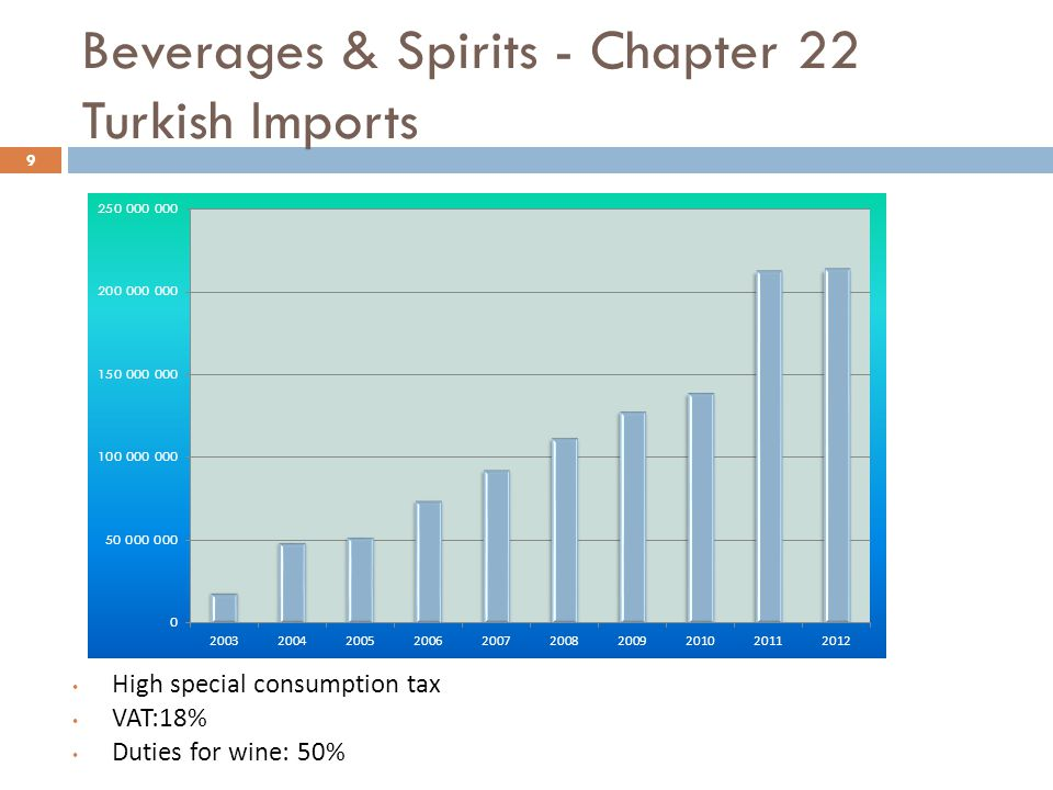 Beverages & Spirits - Chapter 22 Turkish Imports
