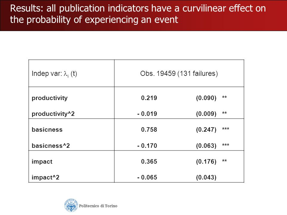 Results: all publication indicators have a curvilinear effect on the probability of experiencing an event