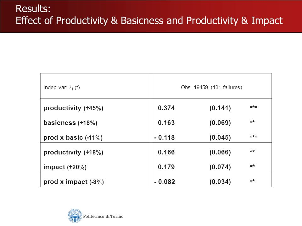 Results: Effect of Productivity & Basicness and Productivity & Impact