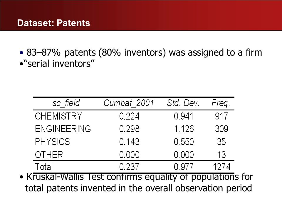 Dataset: Patents 83–87% patents (80% inventors) was assigned to a firm. serial inventors Kruskal-Wallis Test confirms equality of populations for.