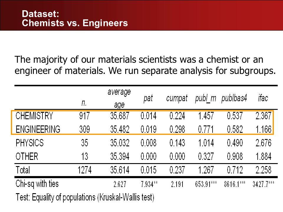 Dataset: Chemists vs. Engineers