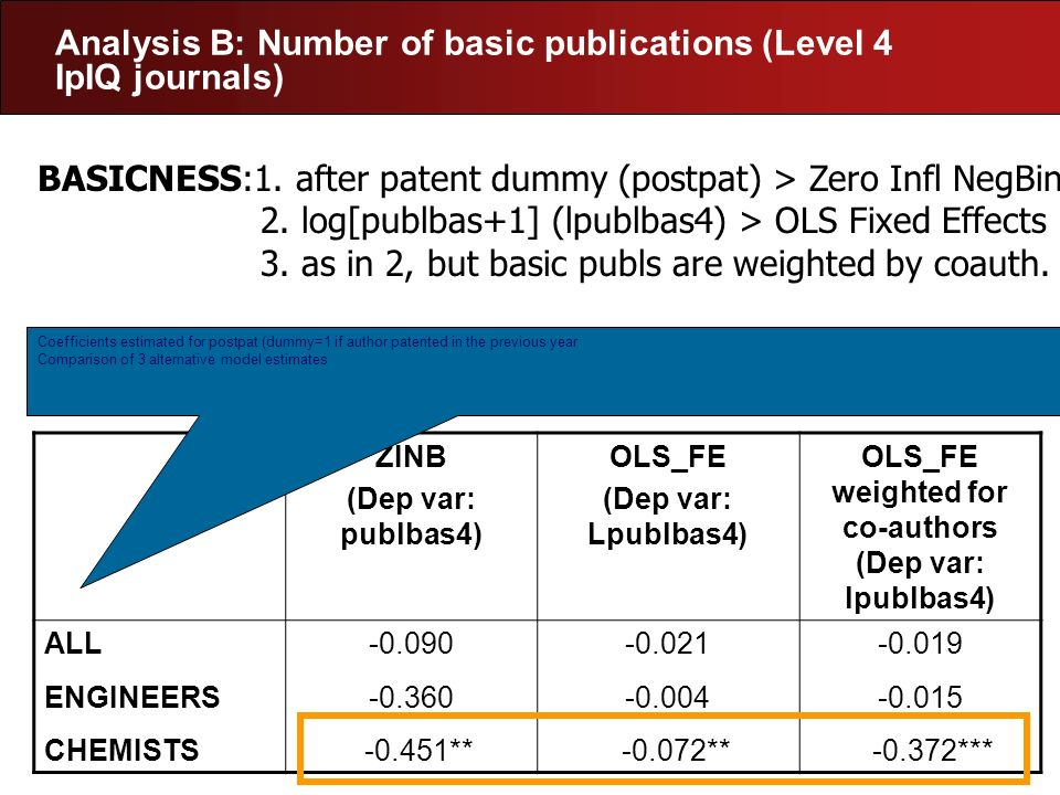 Analysis B: Number of basic publications (Level 4 IpIQ journals)