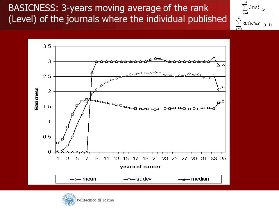 BASICNESS: 3-years moving average of the rank (Level) of the journals where the individual published