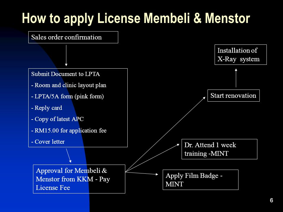How to apply License Membeli & Menstor