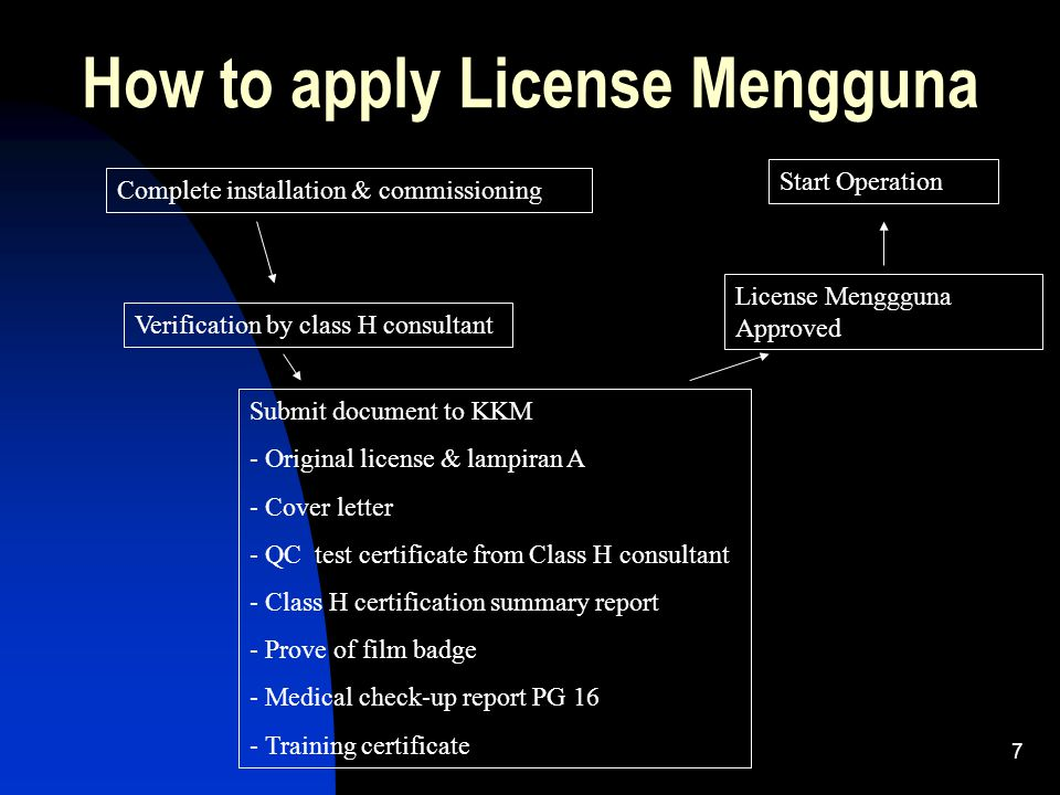 How to apply License Mengguna