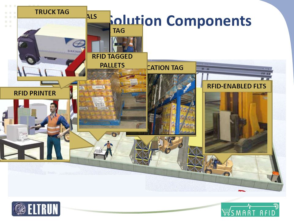 RFID Solution Components