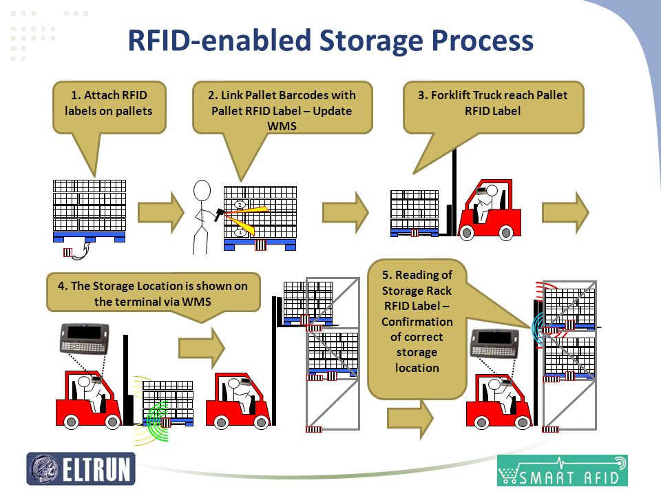 RFID-enabled Storage Process