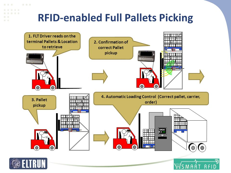 RFID-enabled Full Pallets Picking