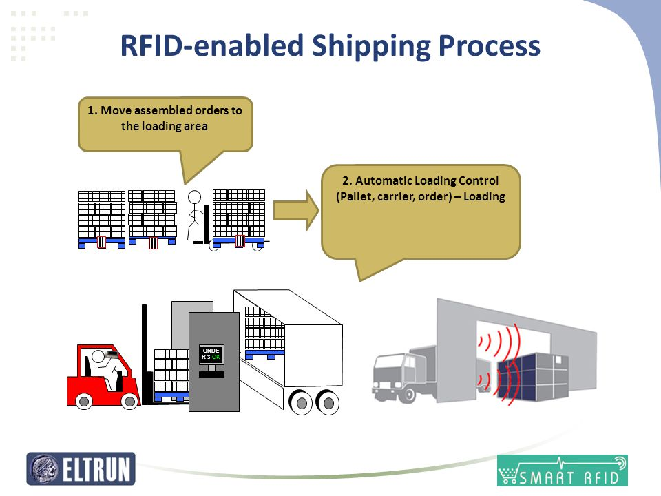 RFID-enabled Shipping Process