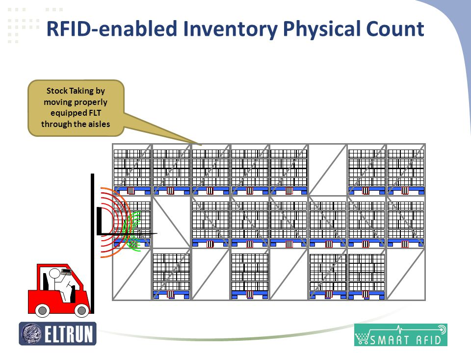 RFID-enabled Inventory Physical Count