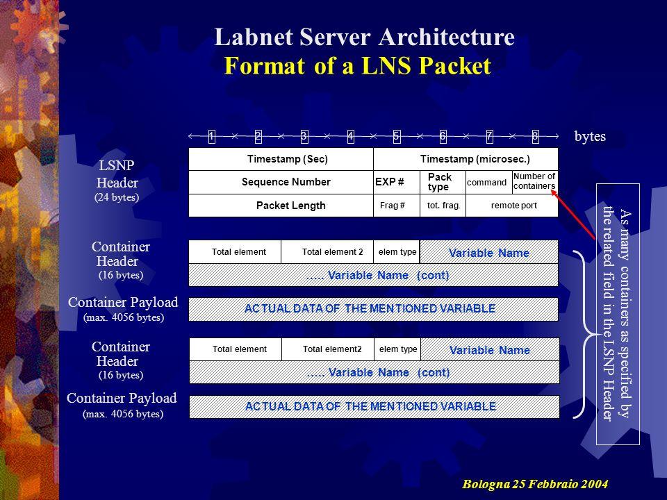 Labnet Server Architecture