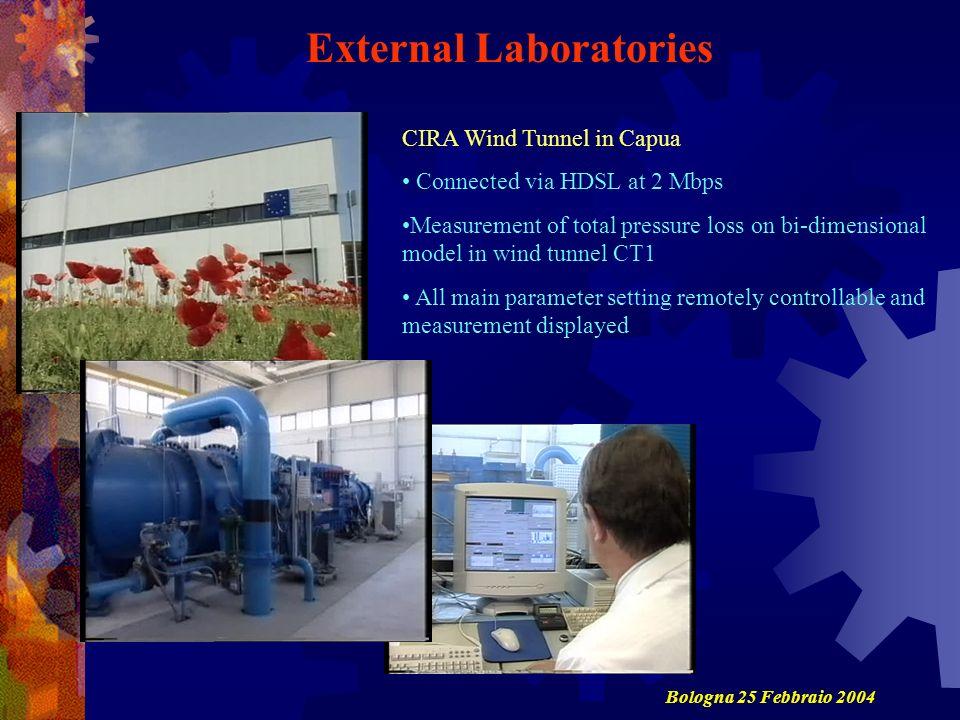 External Laboratories