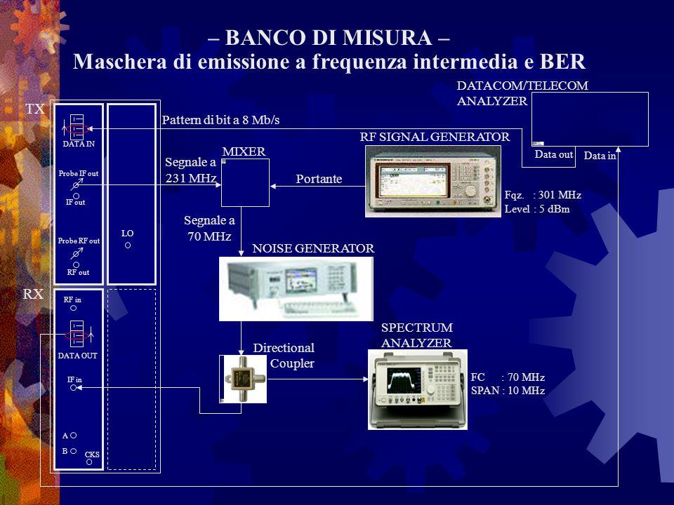 Maschera di emissione a frequenza intermedia e BER