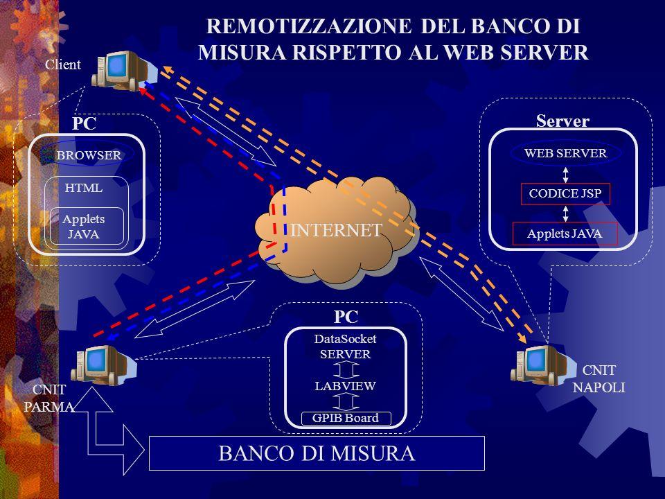 REMOTIZZAZIONE DEL BANCO DI MISURA RISPETTO AL WEB SERVER