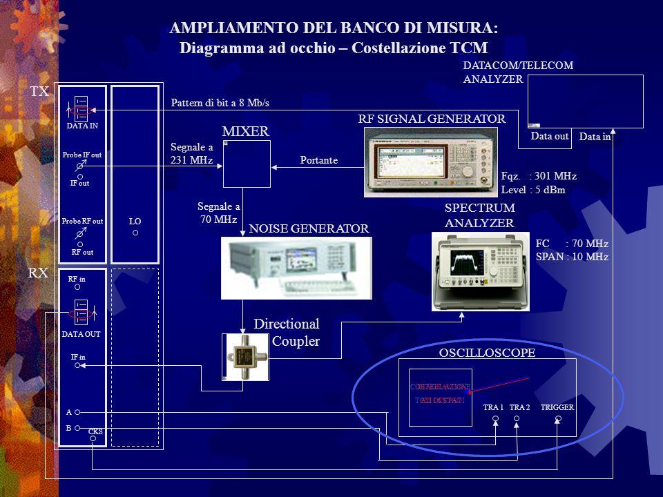 AMPLIAMENTO DEL BANCO DI MISURA:
