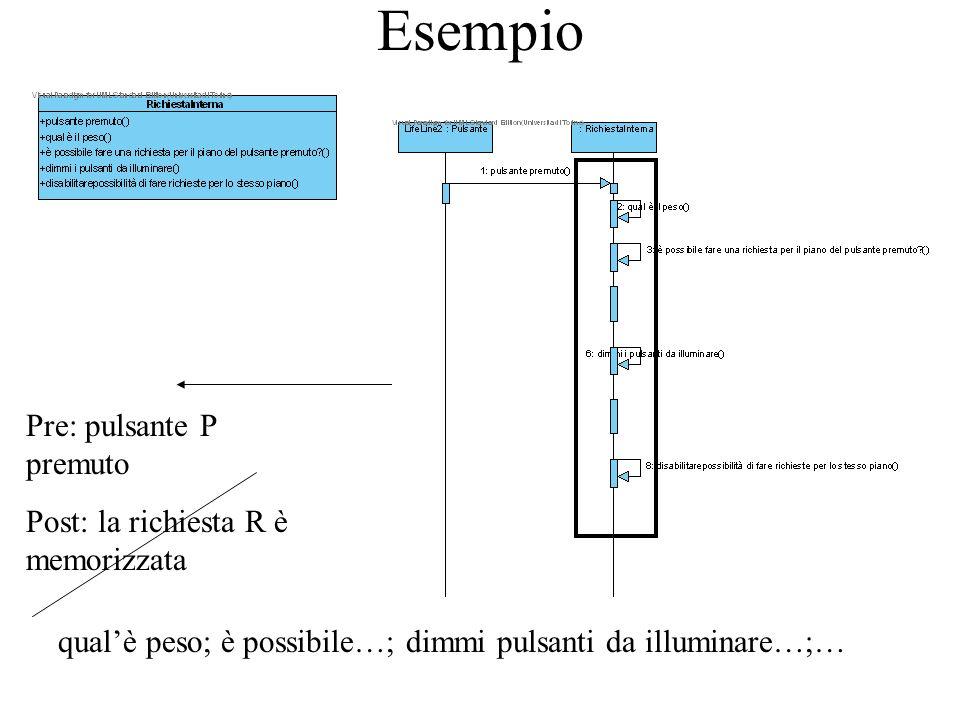 Esempio Pre: pulsante P premuto Post: la richiesta R è memorizzata