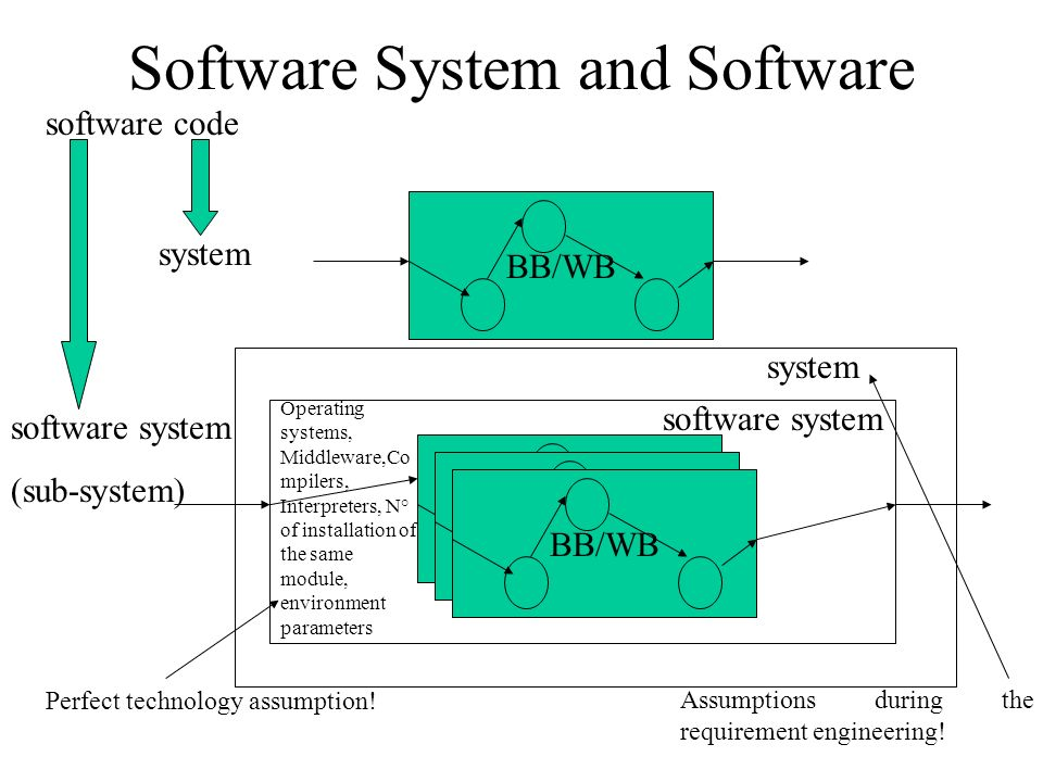 Software System and Software